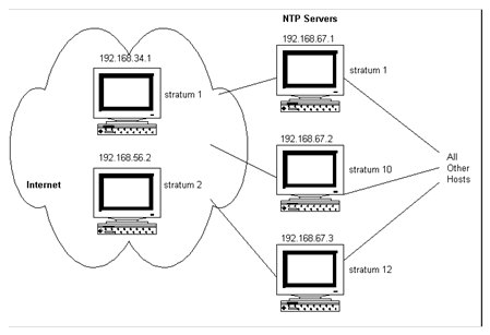 11  Network Time Protocol (NTP) - MultiNet 5 5 Installation