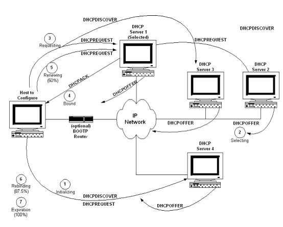 18  Configuring Remote Systems with RARP, BOOTP, and DHCP