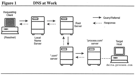 Process Software: DNS Defined - Domain Name System